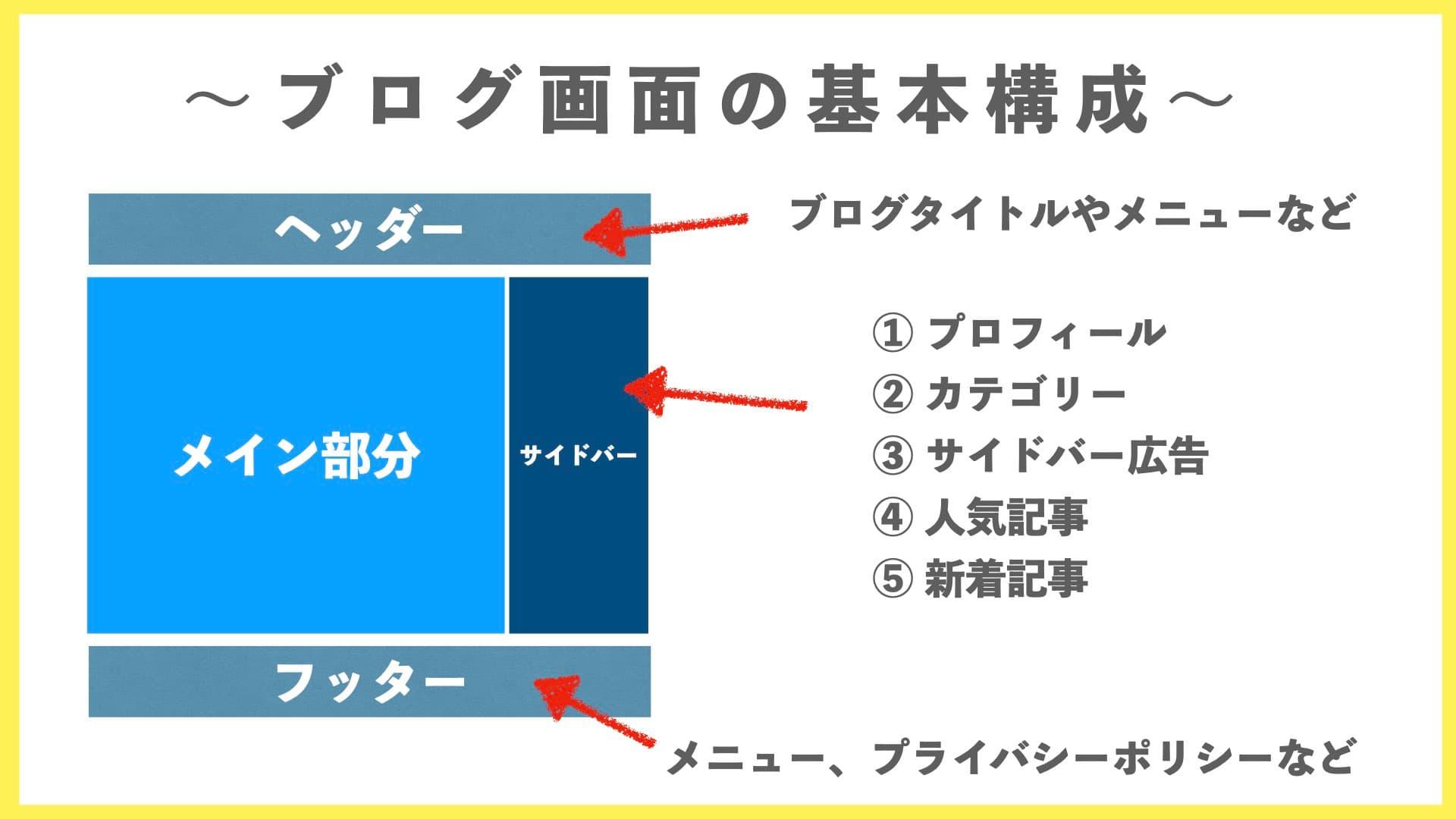 稼ぐブログ画面構成